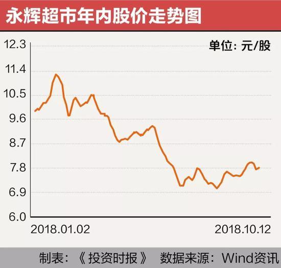 永辉超市跑马圈地现金流吃紧 新零售拖累业绩增长