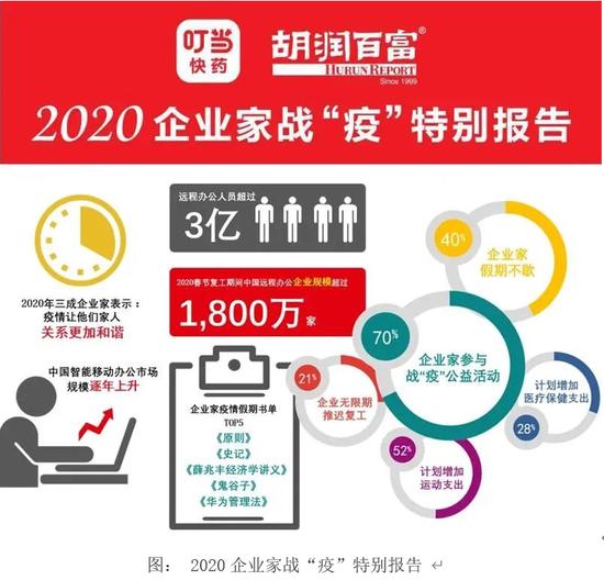 """图: 2020企业家战""""疫""""稀奇通知"""