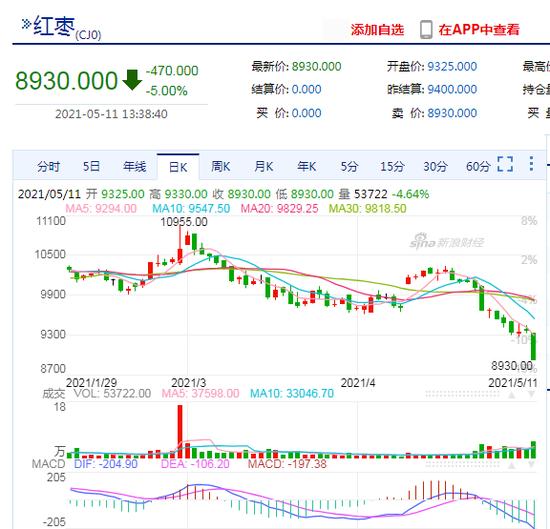 快讯:红枣期货主力合约触及跌停,跌幅为5.00%,报8930元/吨