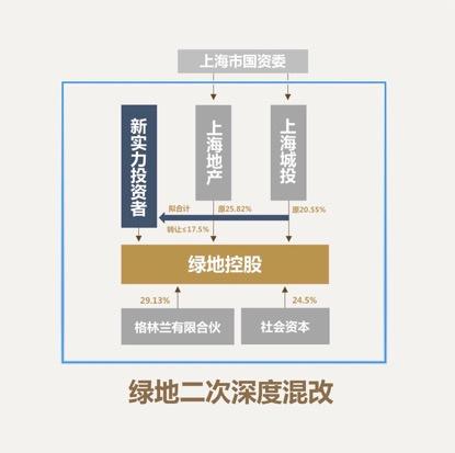 (图:股权结构)