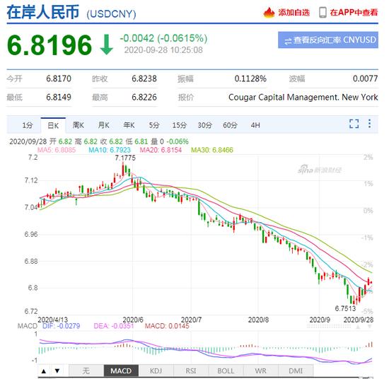 市场分析:人民币升值因外资套利 需谨慎乐观