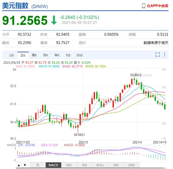 美元指数大幅走弱,创3月4日以来新低 欧元兑美元扭转跌势