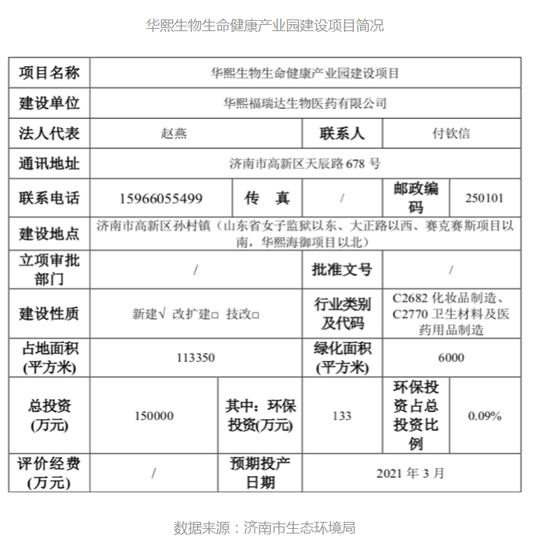 """""""华熙生物生命健康产业园项目""""拟投资16.47亿元,无环保投入"""