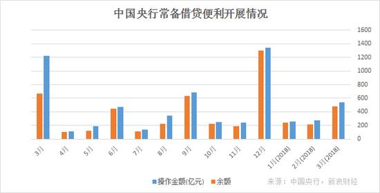 中国央行常备借贷便利(SLF)开展情况(来源:中国央行、新浪财经整理)