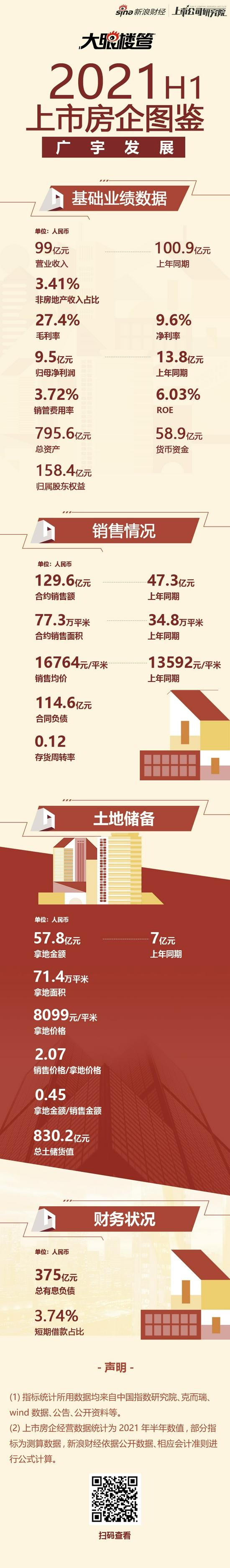广宇发展:货币资金58.9亿元  拿地销售比45%