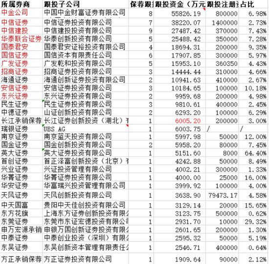 來源:公司公告及wind、天眼查數據整理