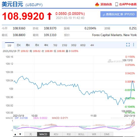 日本央行维持基准利率在-0.1%不变 美元兑日元短线持稳