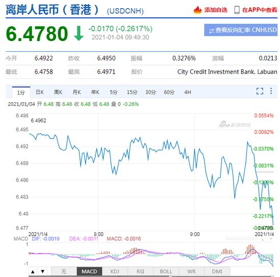 美元指数持续走弱!离岸人民币升破6.48 日内升值逾150点