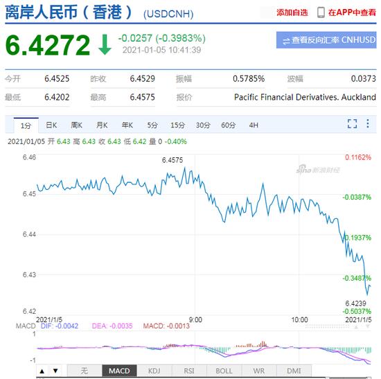 离岸人民币升破6.43日内涨逾250点 在岸人民币升破6.45