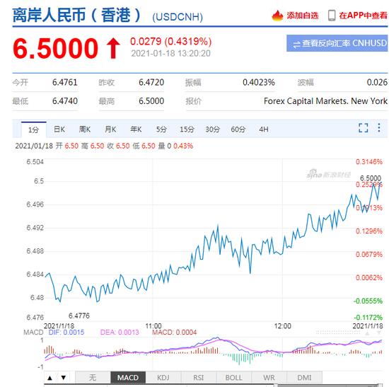 离岸人民币日内贬值近300点,重回6.50 在岸跌破6.49