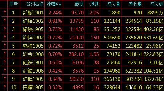 期货涨幅排名