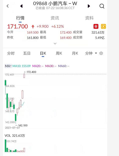 艾德证券期货:获阿里持股15%、P5开始预售 小鹏汽车港股创新高