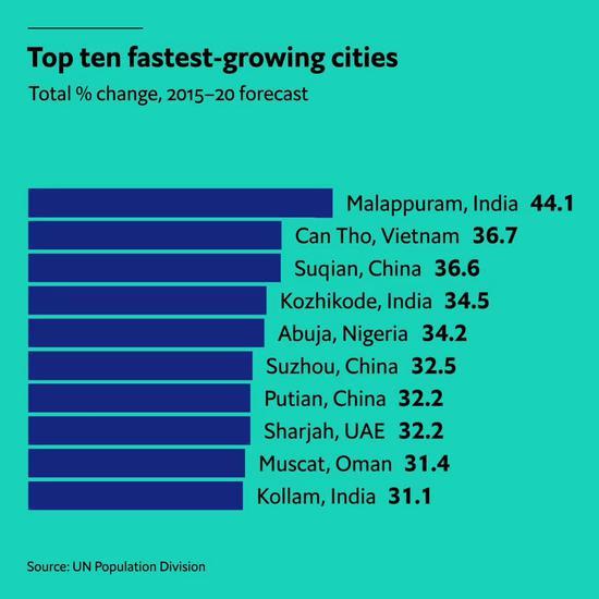 世界人口增长_世界人口大国前十中,中国人口净增长仅高于俄罗斯!
