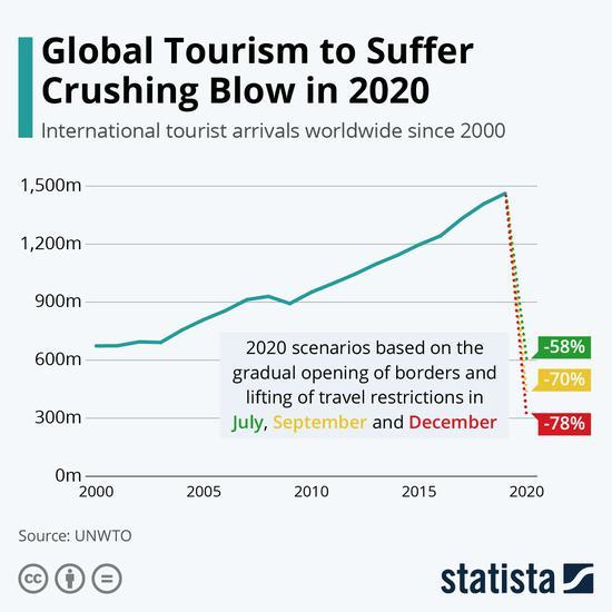 预计今年国际游客人数将下降58% 达到6.1亿人