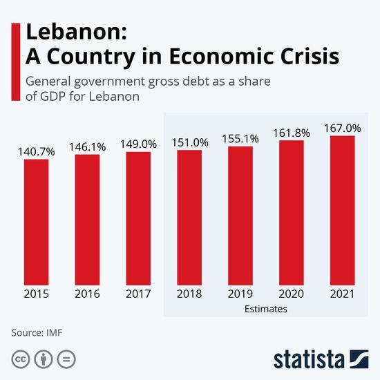 """爆炸事件令黎巴嫩经济""""雪上加霜"""" 危机或愈演愈烈"""