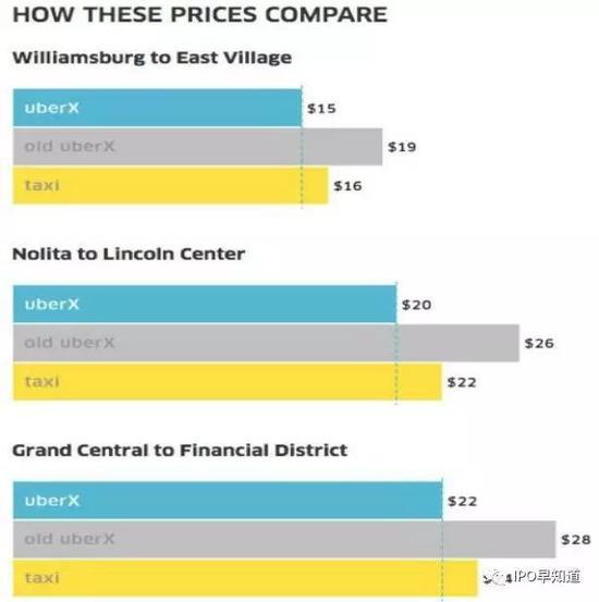 如上图所示,UberX的发布意味着Uber终于比在纽约叫出租车益处了。