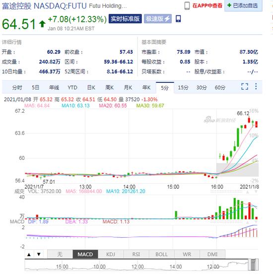 富途控股最高涨超15% 此前获香港证监会第3类牌照