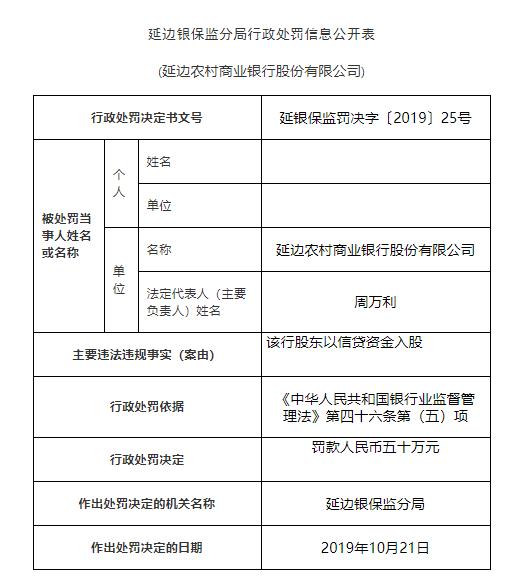 延边农商行被罚150万:该行股东以信贷资金入股
