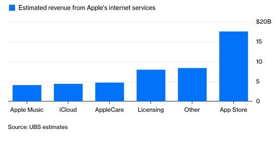 根据瑞银集团(UBS)预测数据显示,苹果的互联网服务业务营收中,核心收入主要来自于App Store,远远高出其它几项营收;而Apple Music收入占比最低。数据来源:UBS