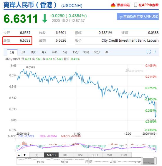 离岸人民币升破6.63日内升值逾300点 在岸人民币升破6.65