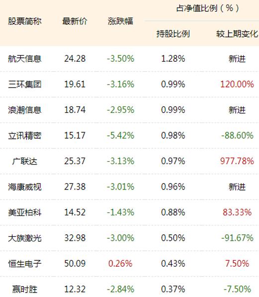 前海开源沪港深新硬件三季报十大重仓