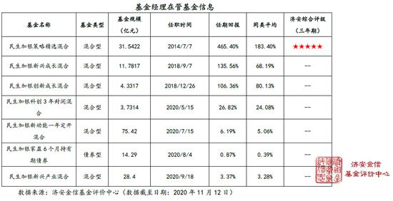 民生加银成长优选股票简评:孙伟掌舵 重点关注新兴产业的公司