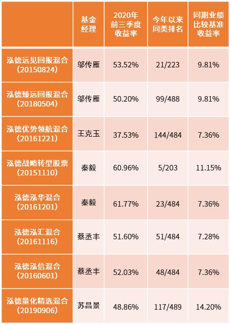 数据来源:产品收益率来自泓德基金、排名数据来自银河证券、业绩比较基准数据来自wind,统计时间截至20200930