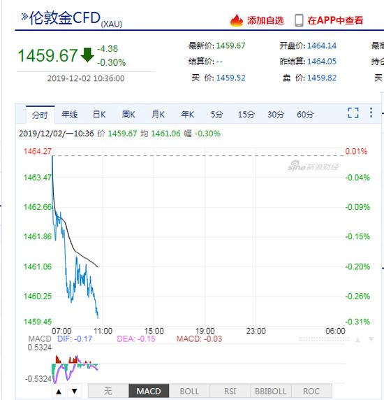 黃金下破1460美元關口 全球經濟開始進入平穩階段?