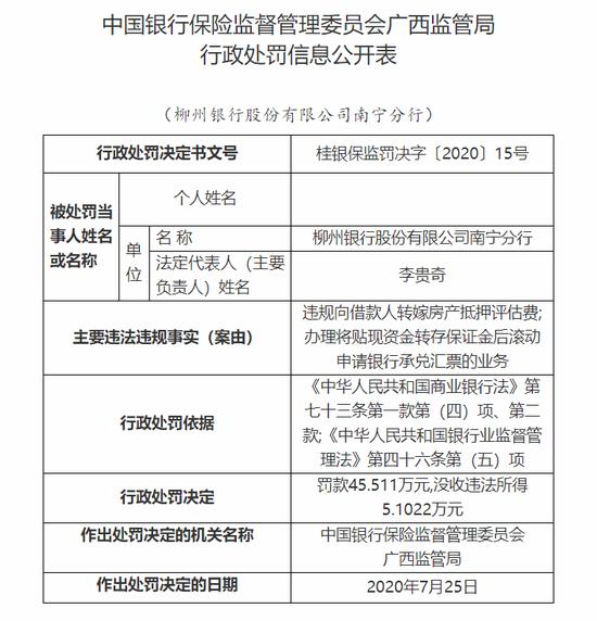 柳州银行南宁分行被罚没50万元:违规向借款人转嫁房产抵押评估费