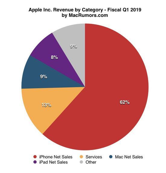 苹果2019财年第一季度各项业务收入分布饼状图。其中,互联网服务占比13%,仅次于iPhone销售、排名第二,其它可穿戴设备、家居及配件销售占比9%。数据及图片来源:macrumors.com