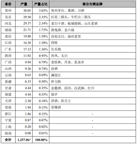 国内白酒产地分布统计 来源:招股表明书