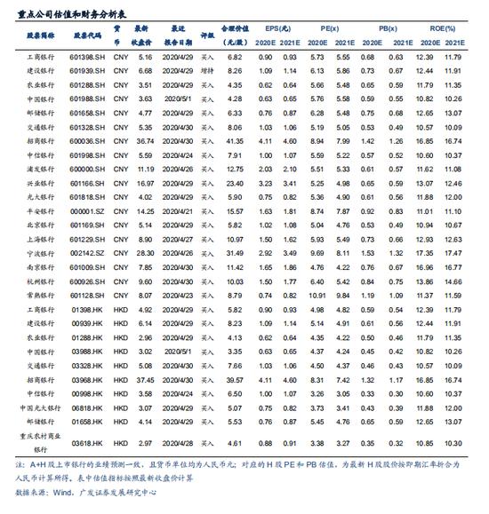 广发证券:银行板块上涨空间还有多大?