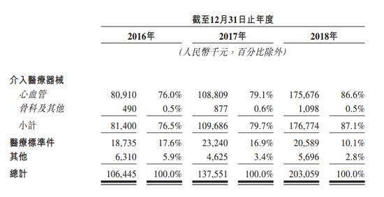 康德莱医械赴港IPO:估值6亿 净利率连续3年下降