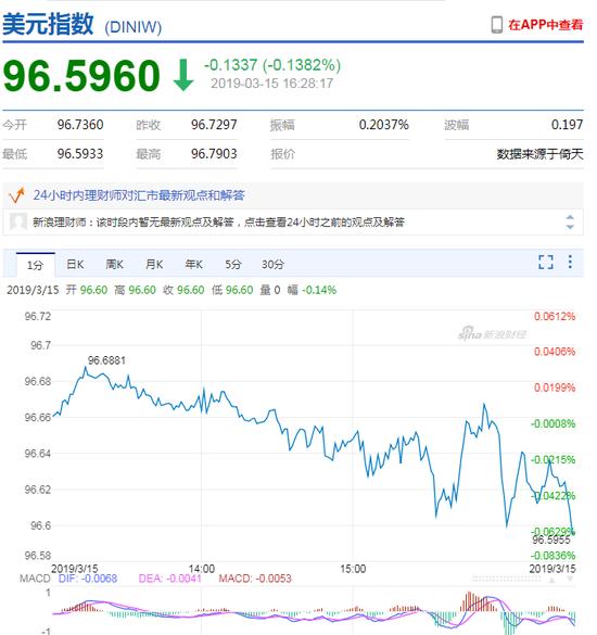 美元指数持续走弱 在岸人民币收报6.7117升值53点