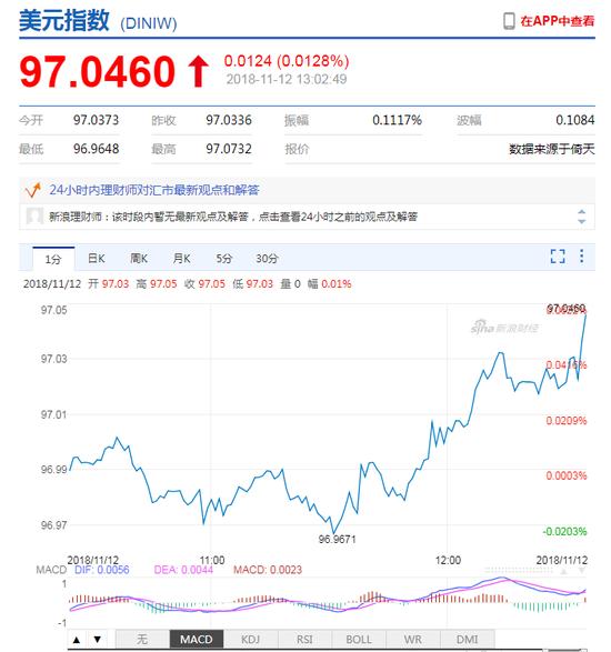 美元指数高位震荡 在岸人民币现报6.9621