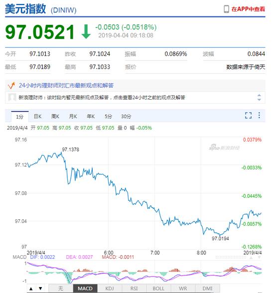 美元指数持续走弱 人民币中间价报6.7055上调139点