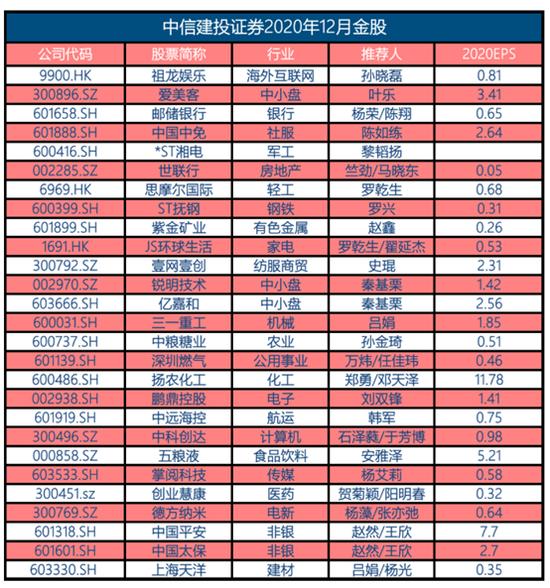 中信建投:11月金股组合盈利6.3% 12月荐股名单出炉
