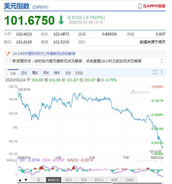 美元指数大幅下挫 人民币中间价报7.0999下调59点