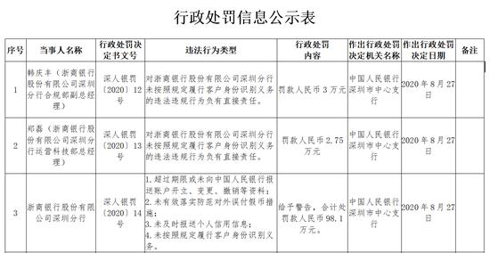 浙商银行深圳分行被罚98.1万:未及时报送个人信用信息