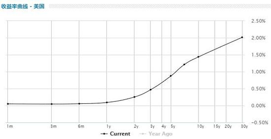"""美债""""余震""""难平:美联储本周摆出大阵仗 重磅通胀数据又将出炉"""