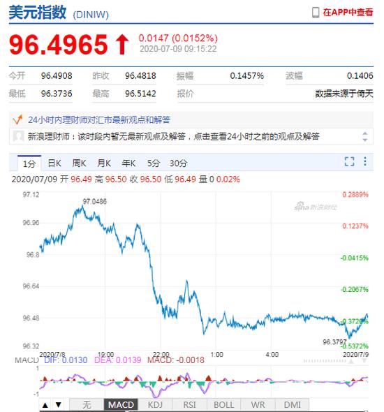 美元指数大幅走弱 人民币中间价报7.0085上调122点