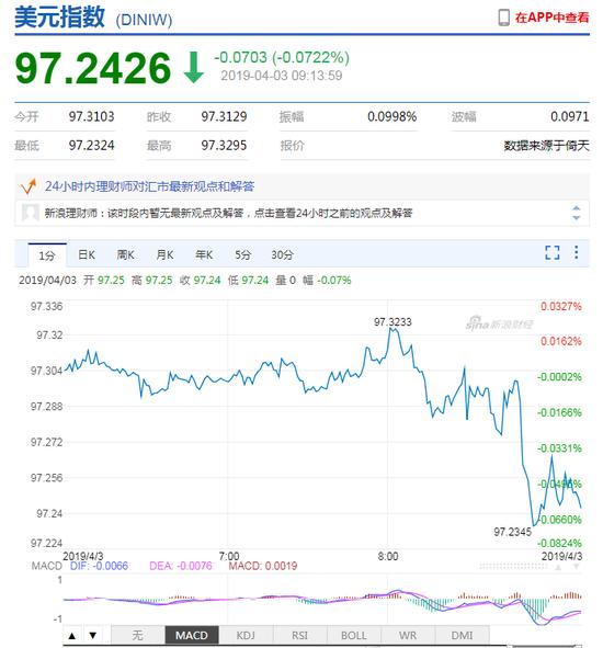美指短线快速下挫 人民币中间价报6.7194下调33点