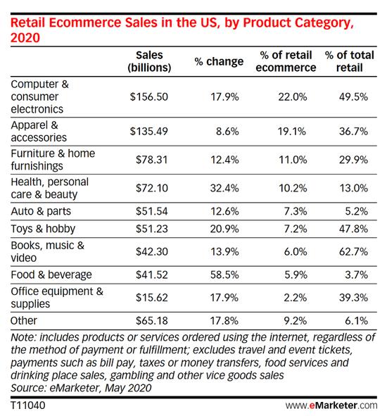 网上购物业绩蹿升 美国经济真的实现了复苏?