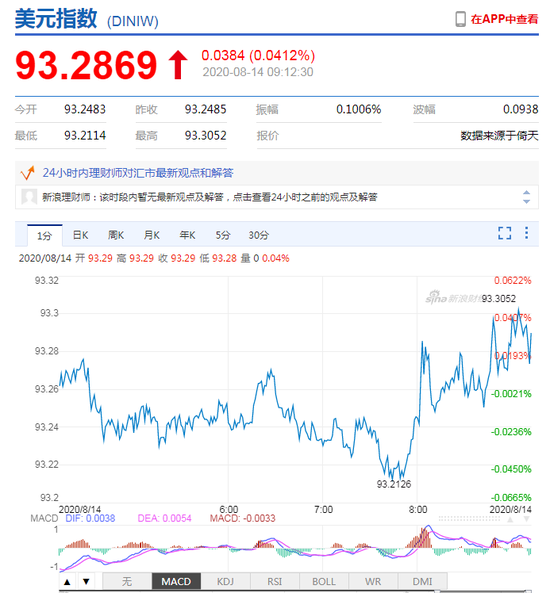 美元指数小幅震荡 人民币中间价报6.9405上调24点