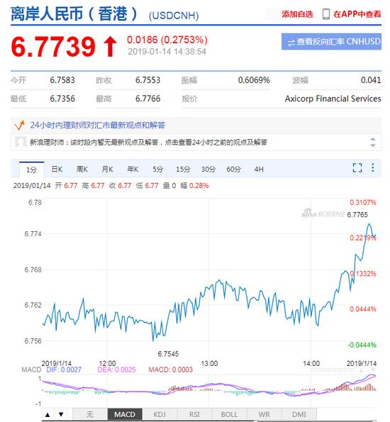 离岸在岸人民币午后持续走弱 双双贬值失守6.77关口_外汇交易模式stp