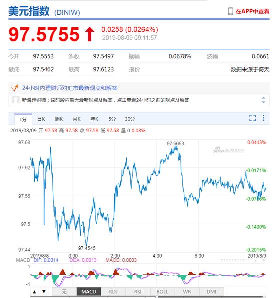 美元指数宽幅震荡 人民币中间价报7.0136下调97点