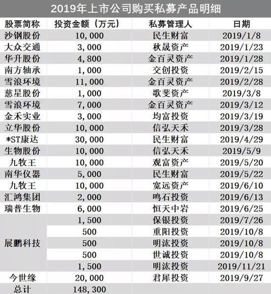 数据来源:Wind,上市公司公告 数据区间:2019.1.1-2019.12.31