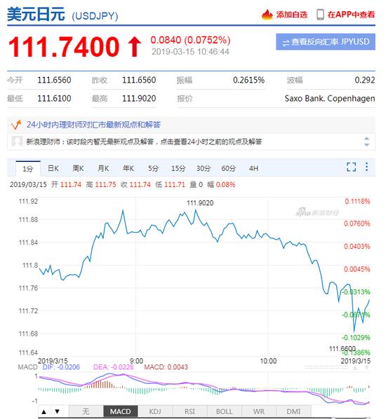 日本央行维持政策利率在-0.1%不变 日元短线拉升,告外汇平台