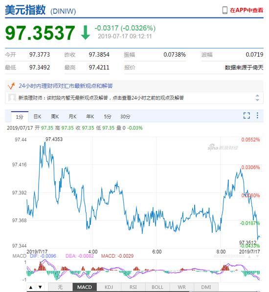 美元指数弱势震荡 人民币中间价报外汇交易记录6.8827下调117点