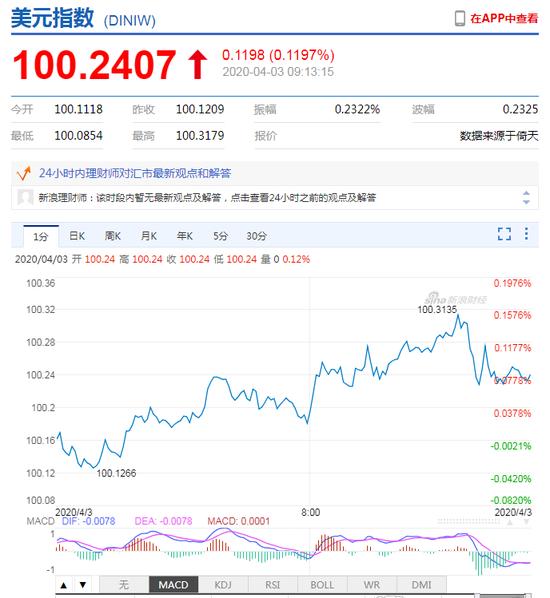 美元指数站上100 人民币中间价报7.1104下调109点